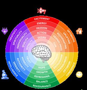 روانشناسی رنگ ها در طراحی UI